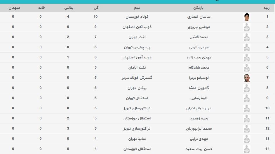 جدول گلزنان لیگ برتر