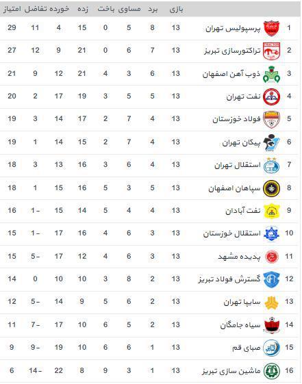 جدول رده بندی لیگ برتر