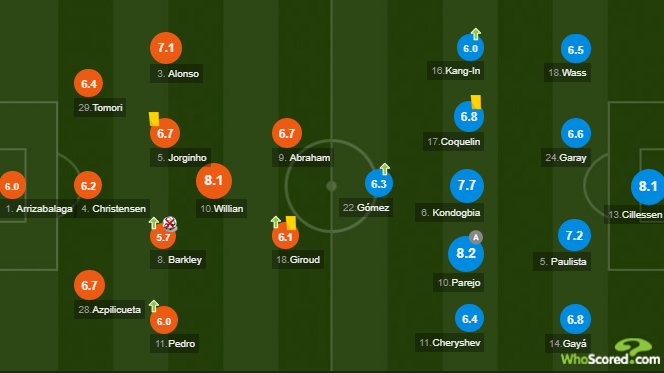 چلسی- والنسیا- لیگ قهرمانان اروپا- انگلیس- اسپانیا