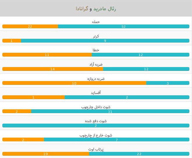 آمار بازی رئال مادرید-گرانادا