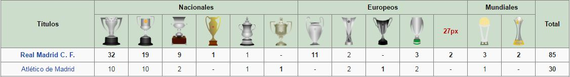 افتخارات رئال مادرید  واتلتیکومادرید