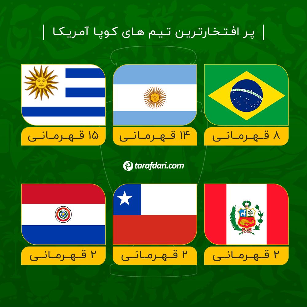 پرافتخارترین تیم های کوپا آمریکا