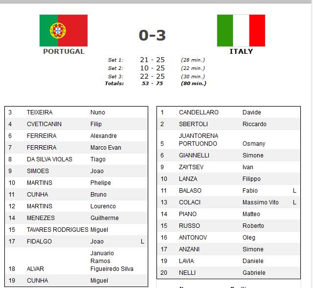 ترکیب تیم ملی والیبال ایتالیا-ترکیب تیم ملی والیبال پرتغال-والیبال قهرمانی اروپا
