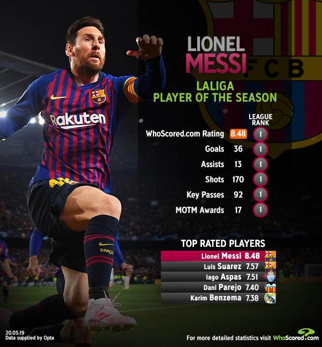 لیونل مسی-هواسکورد-بهترین بازیکن فصل لالیگا