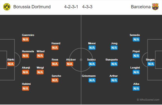 ترکیب احتمالی-بارسلونا-دورتموند-لیگ قهرمانان اروپا