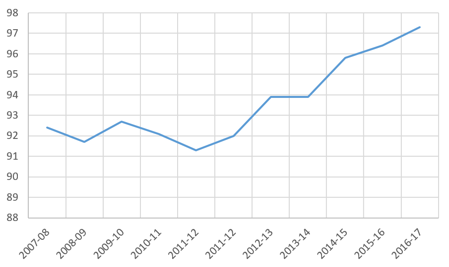 تغییرات تعداد مالکیت طی فصل های08-2007 تا 18-2017