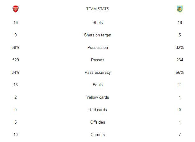 آمار بازی آرسنال-برنلی