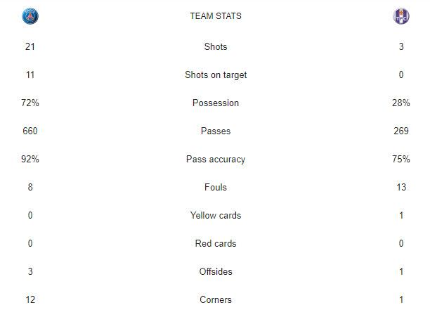 آمار بازی پاری سن ژرمن-تولوز