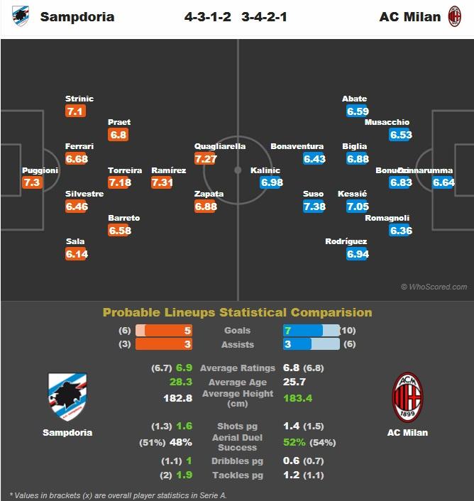 ترکیب احتمالی دو تیم سمپدوریا و میلان