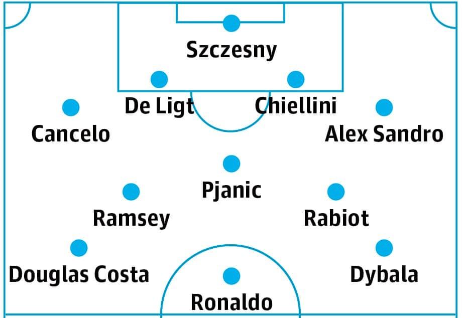 ترکیب یوونتوس در فصل 2019/20